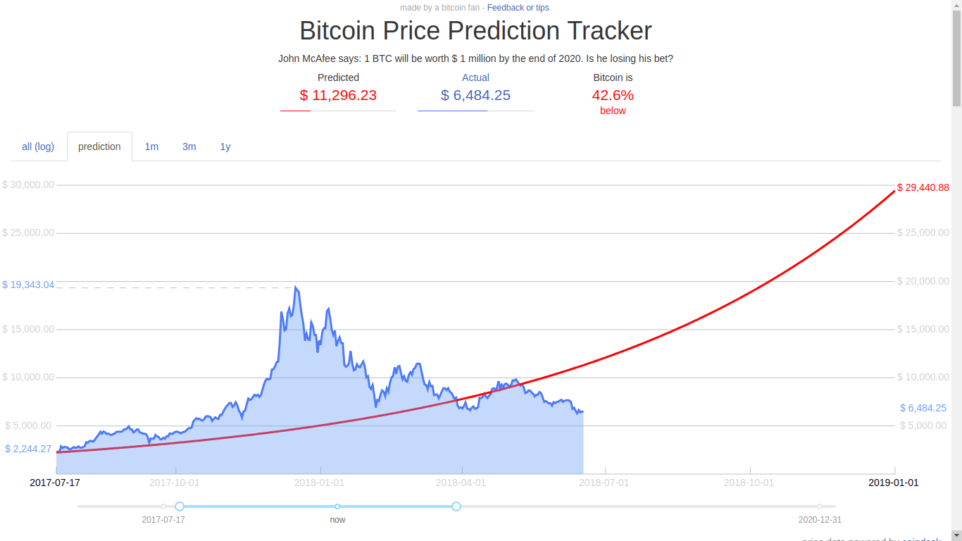 Phillip Nunn Predicts Bitcoin [BTC] at 60k by 2018 3