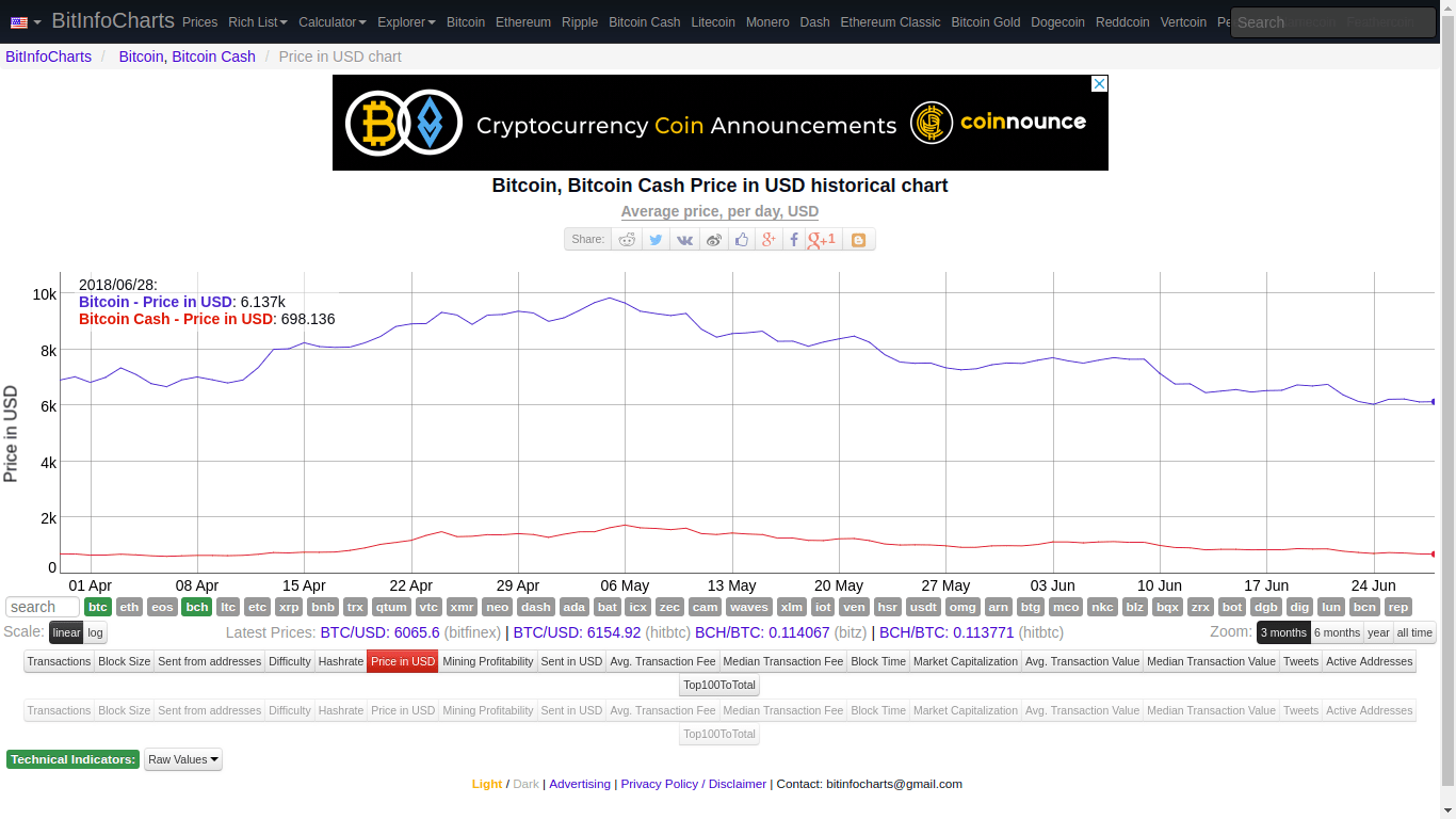 Someone Sent 300 Million USD in Bitcoin (BTC) Paying a Fee of 0.04 USD 16