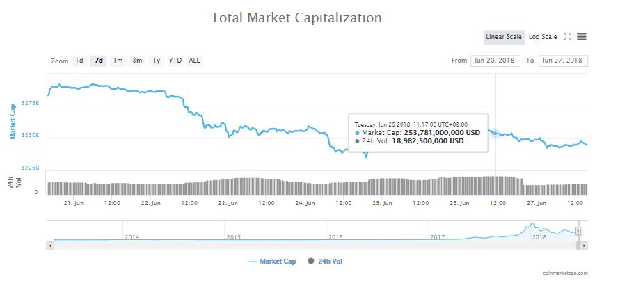 Crypto Markets Lose $8 Billion in a Day, Bitcoin Slides to $6,100 Levels 14