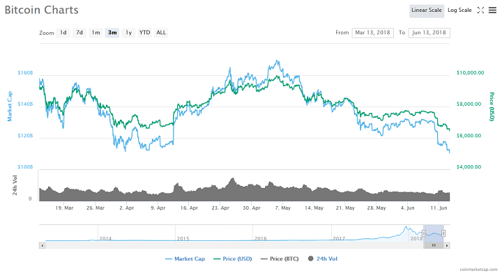 Bitcoin Continues to Tumble - Fourth Price Slide in as Many Days, Down 18 Percent in Seven Days 14