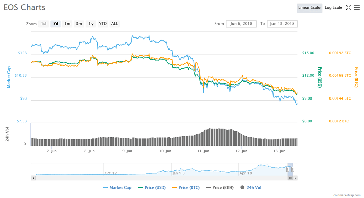 Bitcoin Continues to Tumble - Fourth Price Slide in as Many Days, Down 18 Percent in Seven Days 15