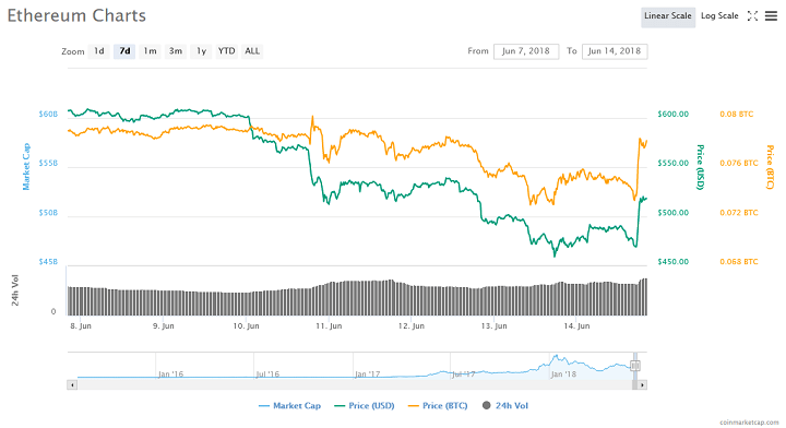 Ethereum Pumps as SEC Official Says Ether is Not a Security 14