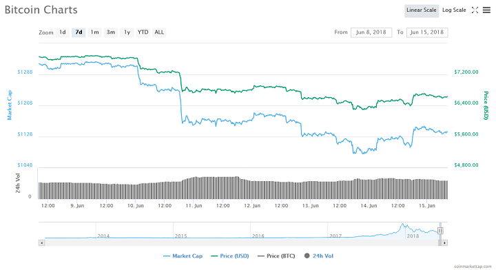 Bitcoin Price Drop: Tom Lee Blames Expiring Futures Contract 14