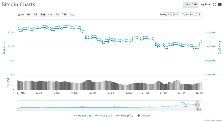 Bitcoin Will Go Up Again Based on This Technical Signal 15