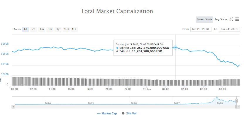 Bitcoin (BTC) Drops To $5,800, Crypto Markets Lose Another $19 Billion 2