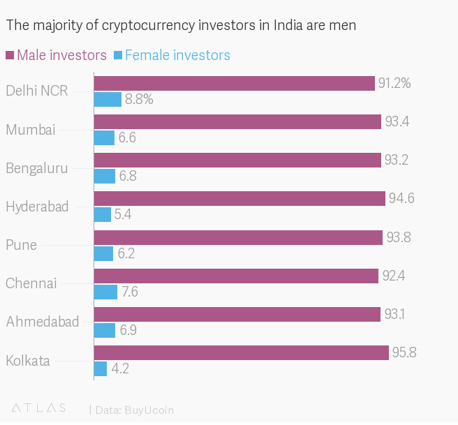 Women Invest in Crypto Twice as Much as Men in India, BuyUcoin Reveals 14