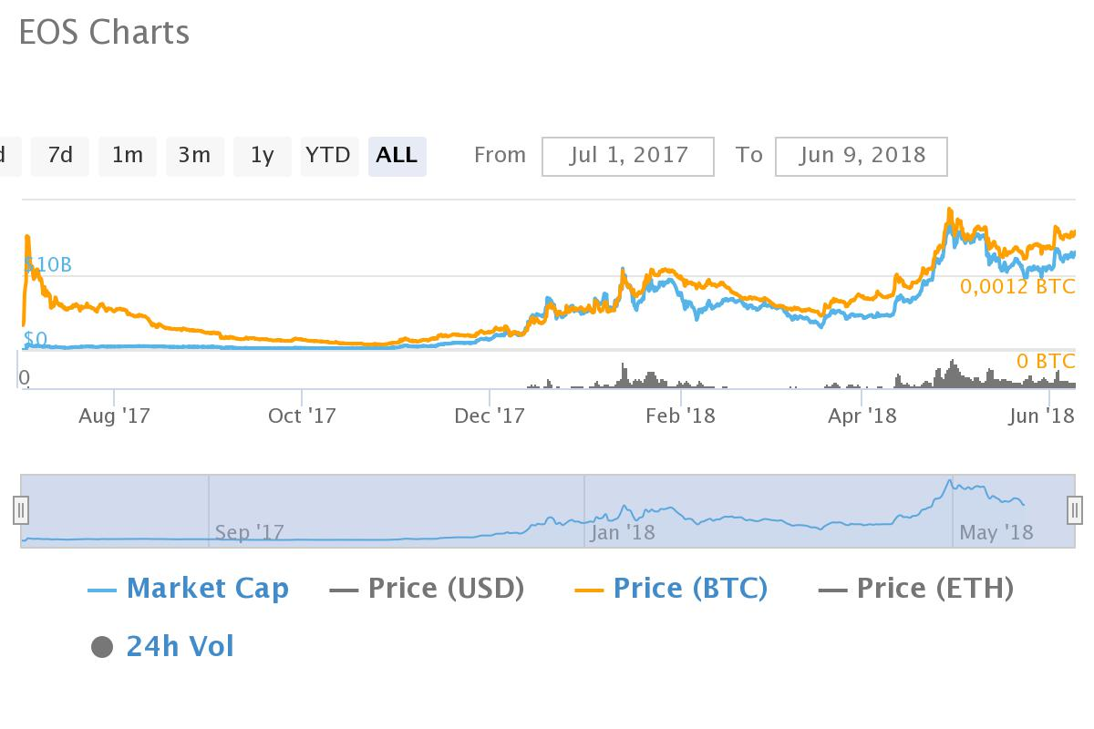 Weiss Ratings Loves EOS but Hates its Centralization 14