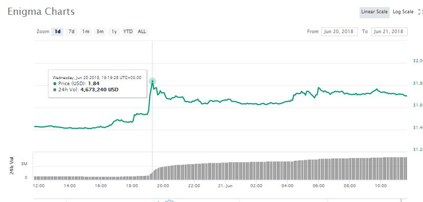 Enigma (ENG) Rallies by 20% After Intel Partnership Announcement 2