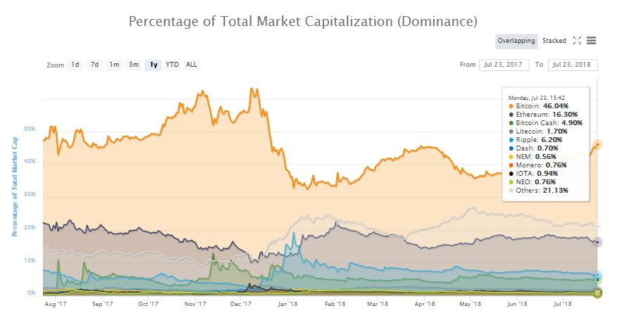 Increment of Bitcoin Dominance to 46% is a Sign of Investor Confidence in the BTC Rally 15