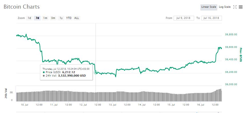 All Green as Crypto Markets gain $10 Billion and Bitcoin (BTC) Up by 4% 13