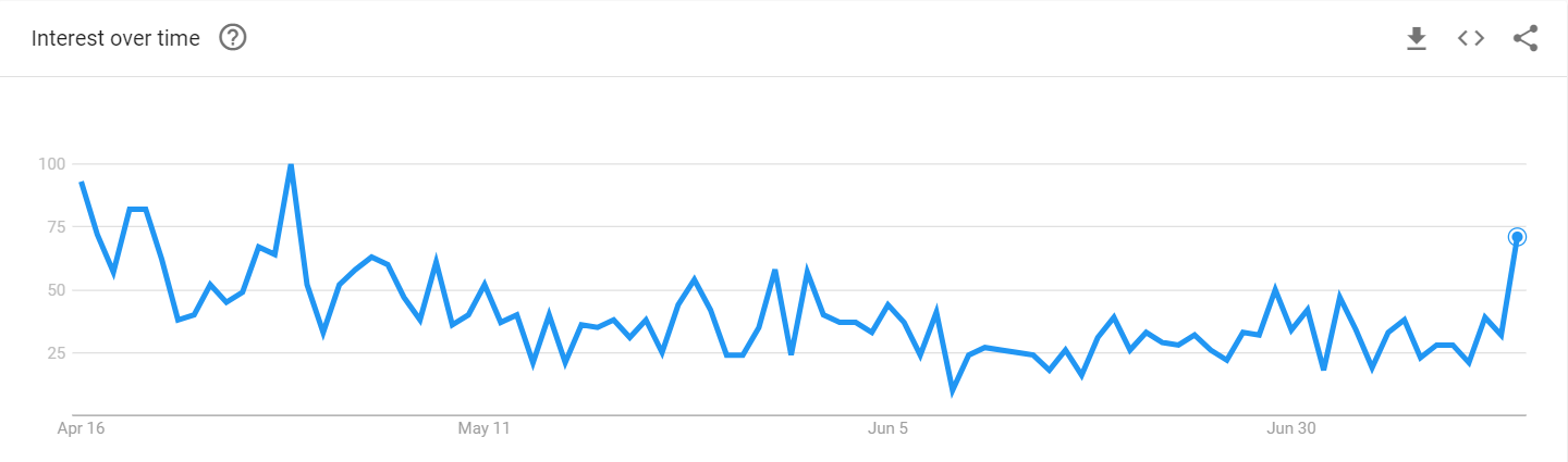 Cardano ADA Search Volume