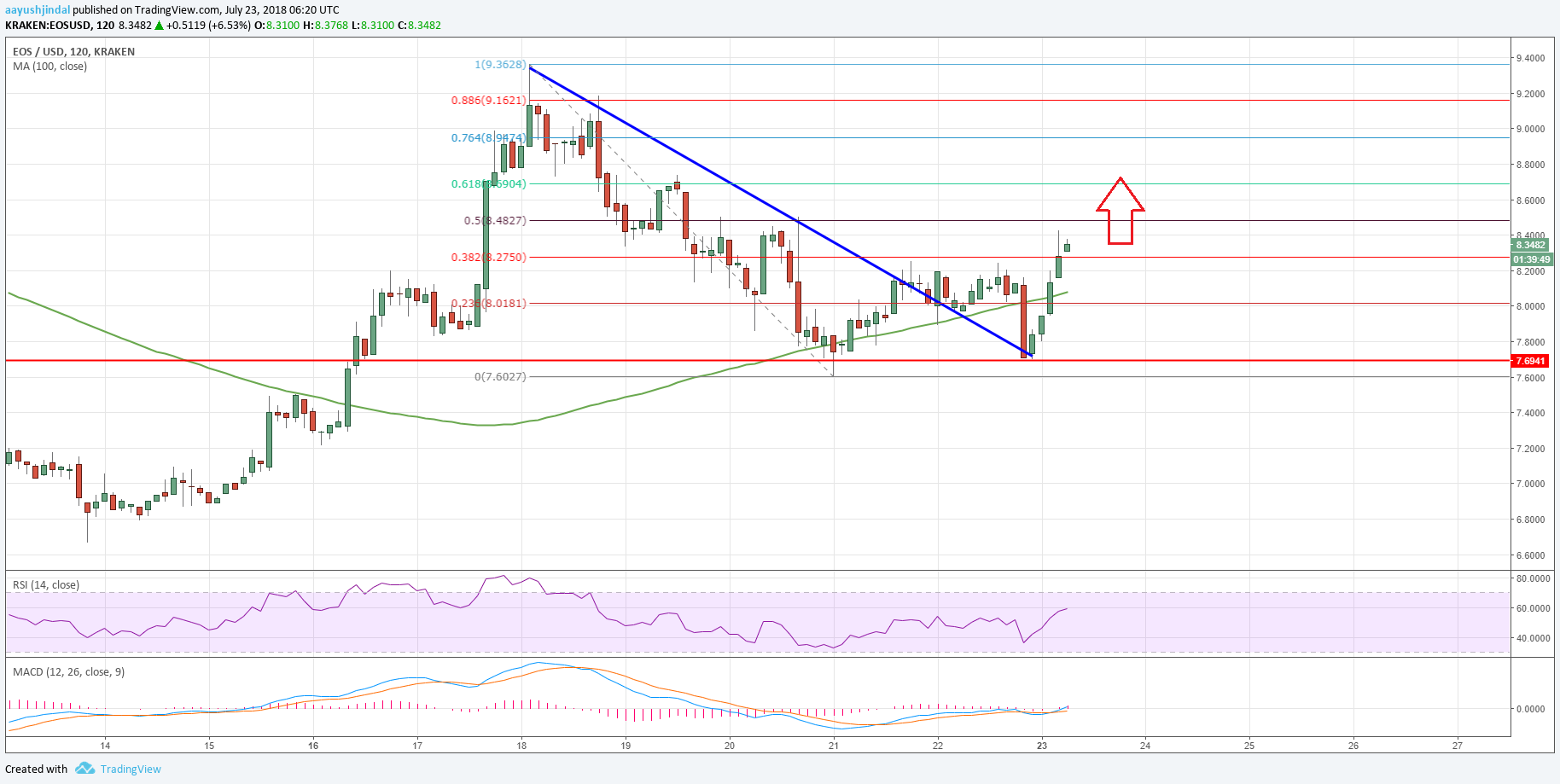 Litecoin Trend Chart >> EOS Price Analysis: EOS/USD is Likely to Test $10 - Ethereum World News