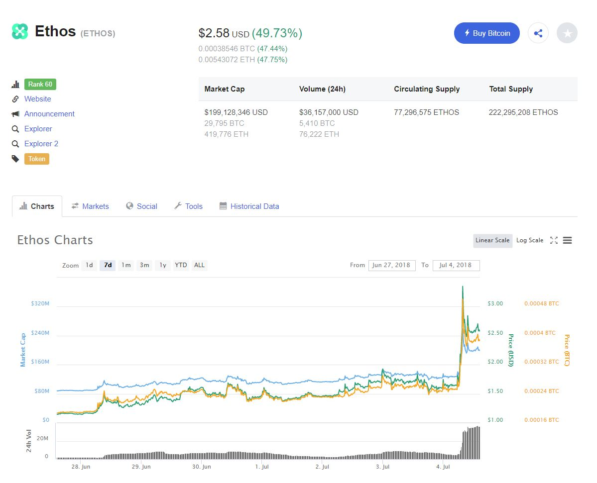 Ethos Jumps Up 50% After U.S. Release of The 'Universal Wallet' 15