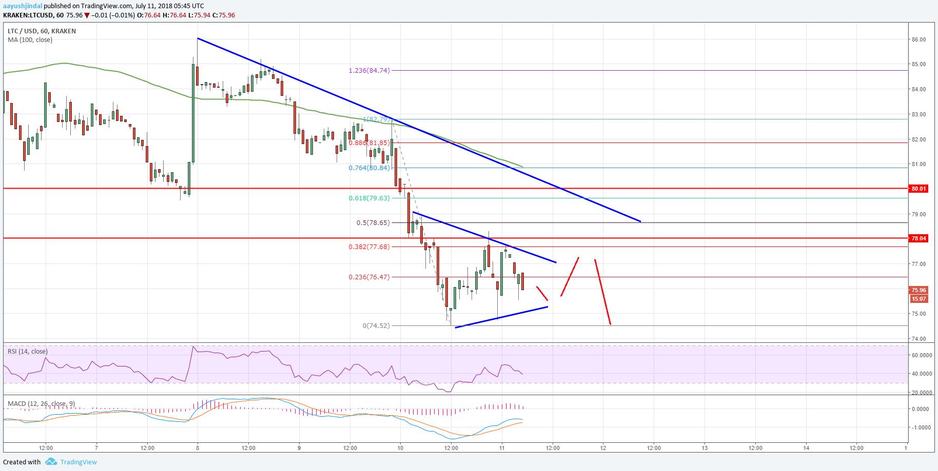 Litecoin Price Analysis LTC USD