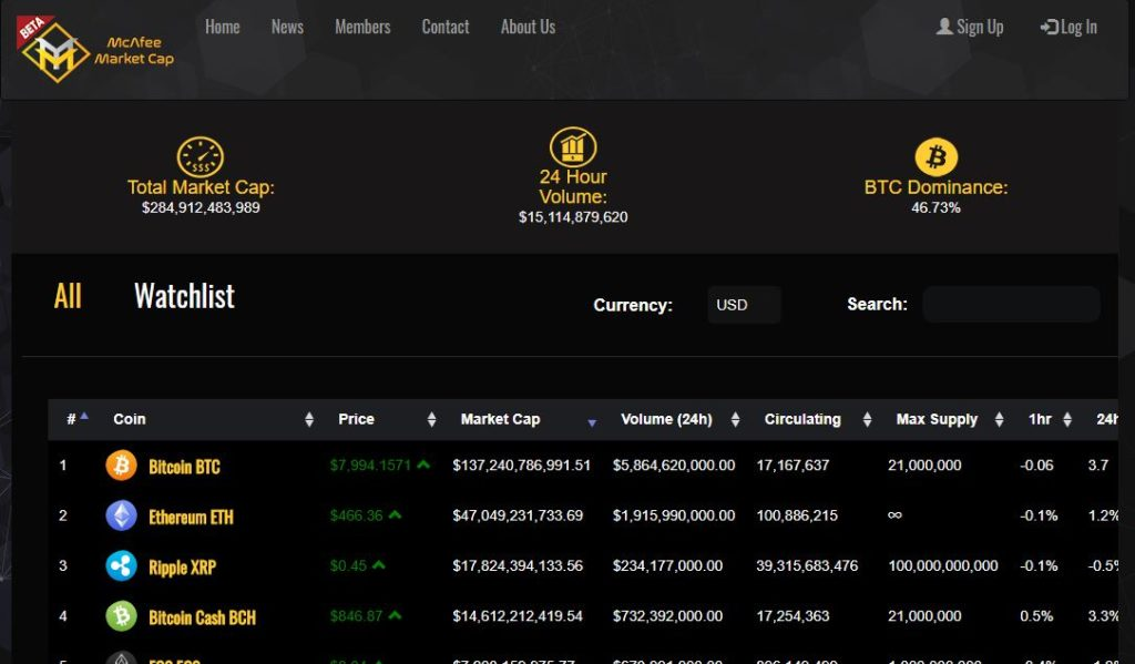 Team McAfee launches McAfee Market Cap and McAfee Crypto Team Websites 13