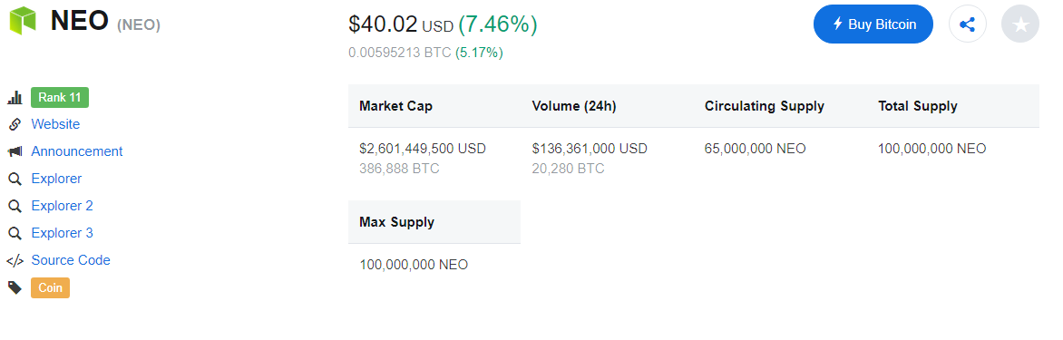 NEO price movement