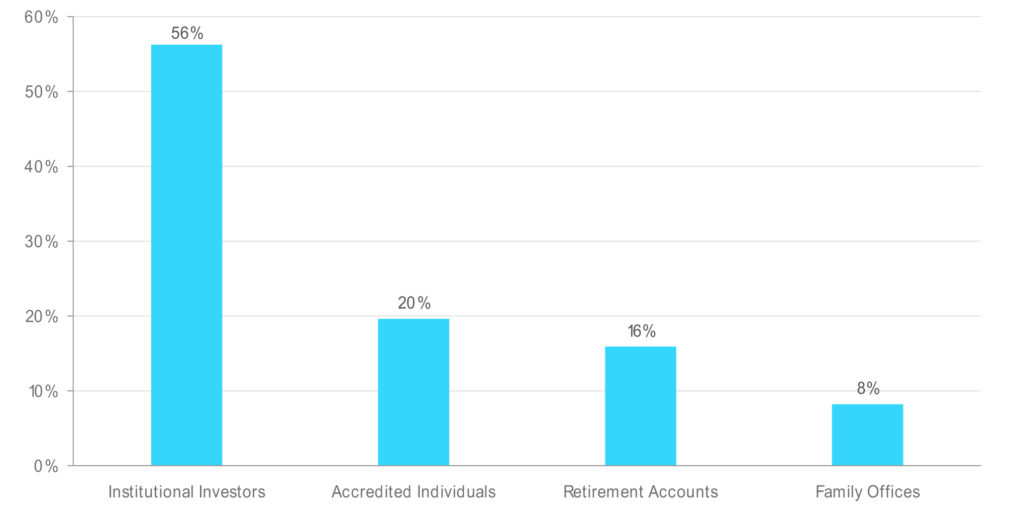 Institutional Investors Brought in 56% of Capital at This Bitcoin (BTC) and Crypto Management Fund 13