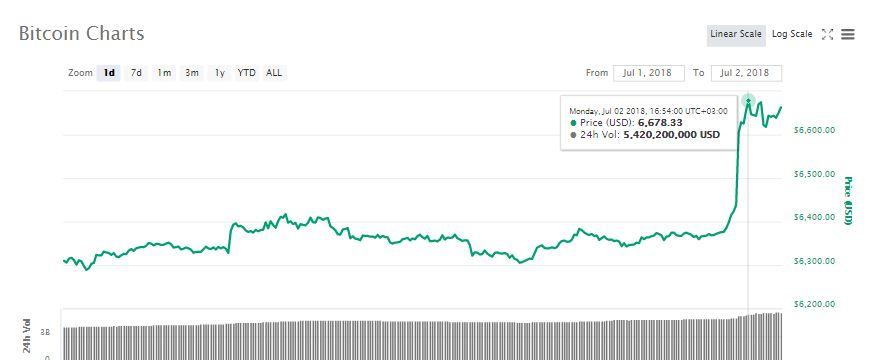 Bitcoin (BTC) Breaks $6,500 Resistance Level.  Is $7,000 next? 2