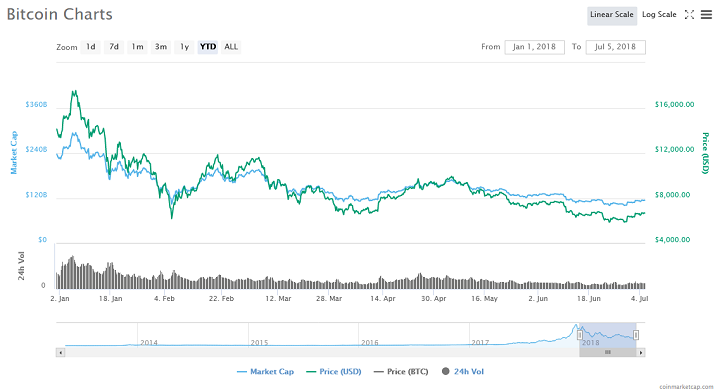 Bitcoin Will Likely Slump to $2,000 Before it Reaches $20,000 2