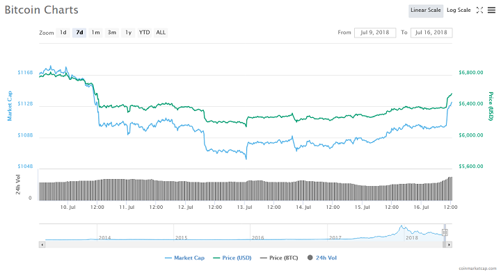 Bitcoin Surges Above $6,600 Amidst Influx of Institutional Investments 14