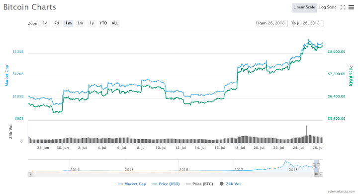 Bitcoin Price is on the Brink of Going Even Higher, Says Blockchain Venture Capitalist 14