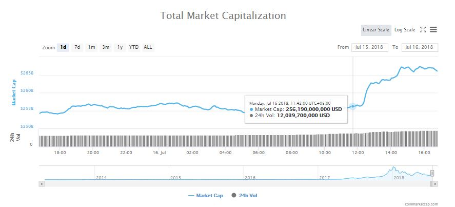 All Green as Crypto Markets gain $10 Billion and Bitcoin (BTC) Up by 4% 14