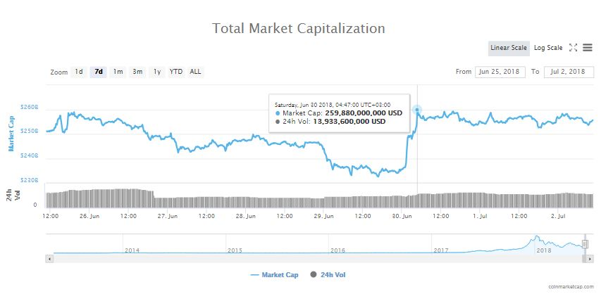 Bitcoin (BTC) and the Crypto Markets Hold Their Weekend Gains Comfortably 15