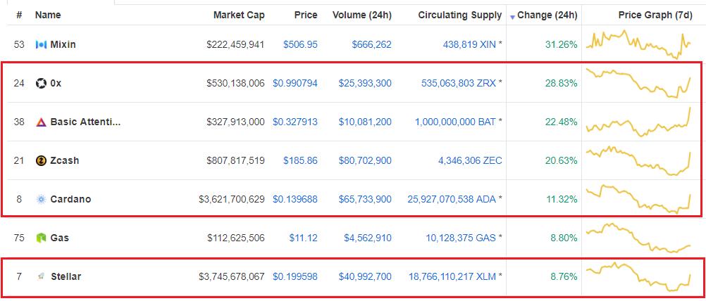 Cardano (ADA), BAT, Stellar (XLM), ZCash and ZRX Continue to Gain Amidst Coinbase News 14