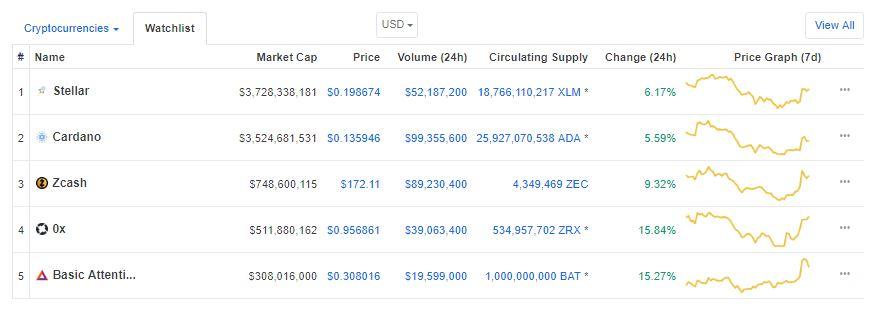 Cardano (ADA), BAT, Stellar (XLM), ZCash and ZRX Continue to Gain Amidst Coinbase News 15