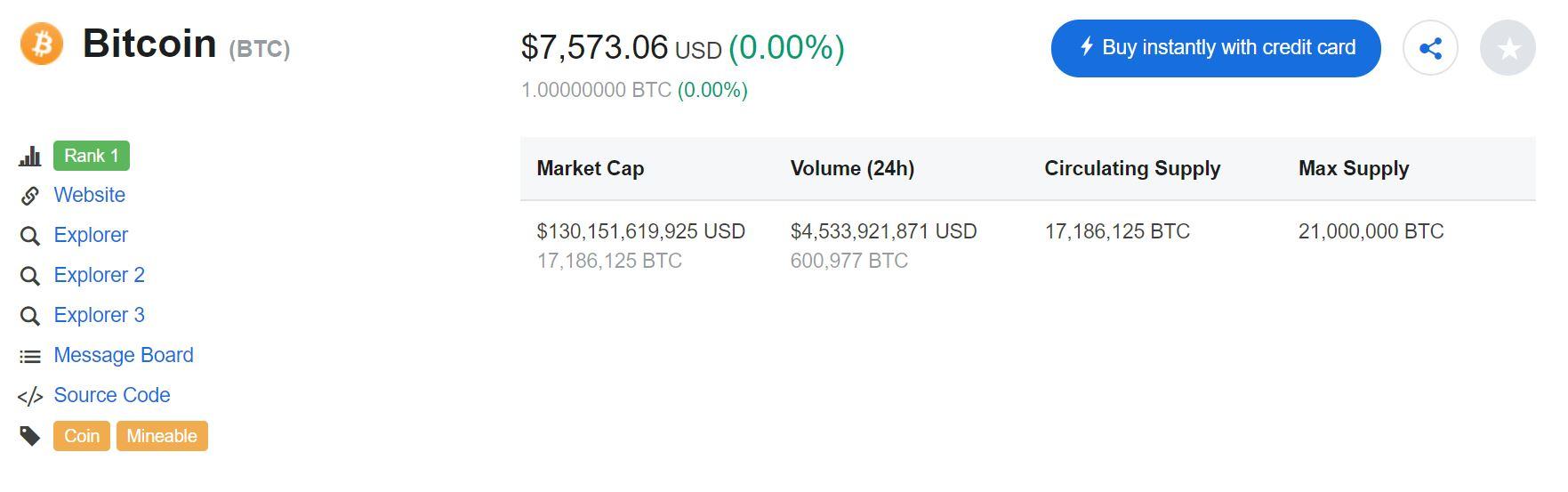 Bitcoin Staves Off Drop Under $7,500, Investors Remain Bullish 13