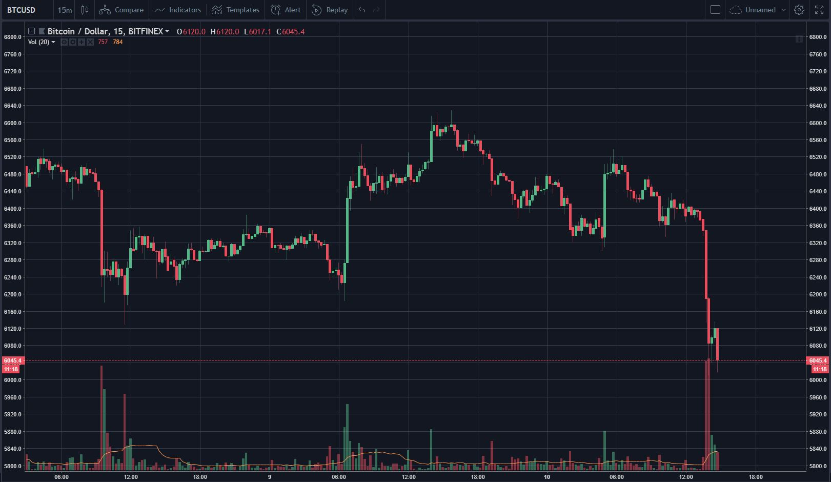 Bitcoin Falls to $6,050, Establishes New 1 Month Low 14
