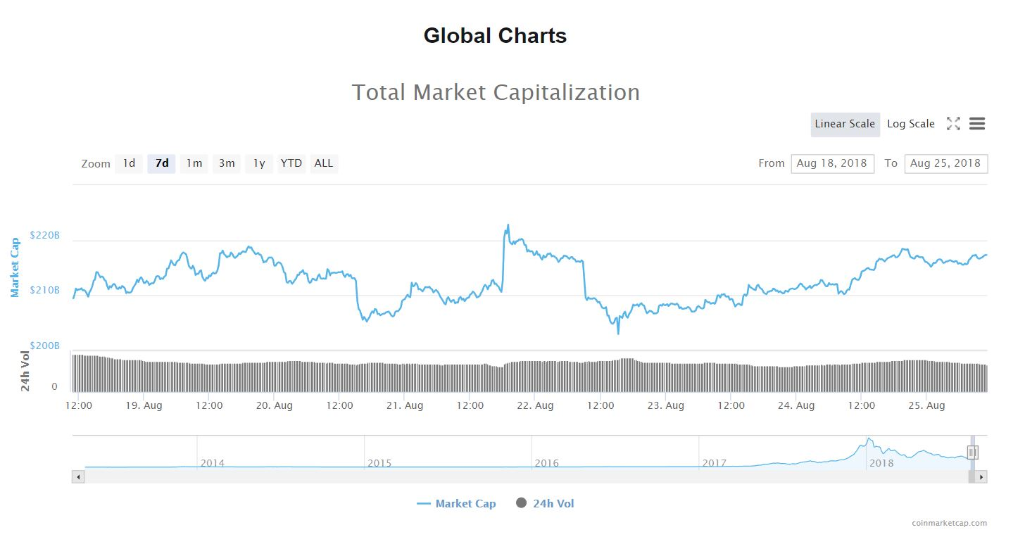 Cryptocurrency Market Sees A Sea Of Green, Posts Weekly Gain 18