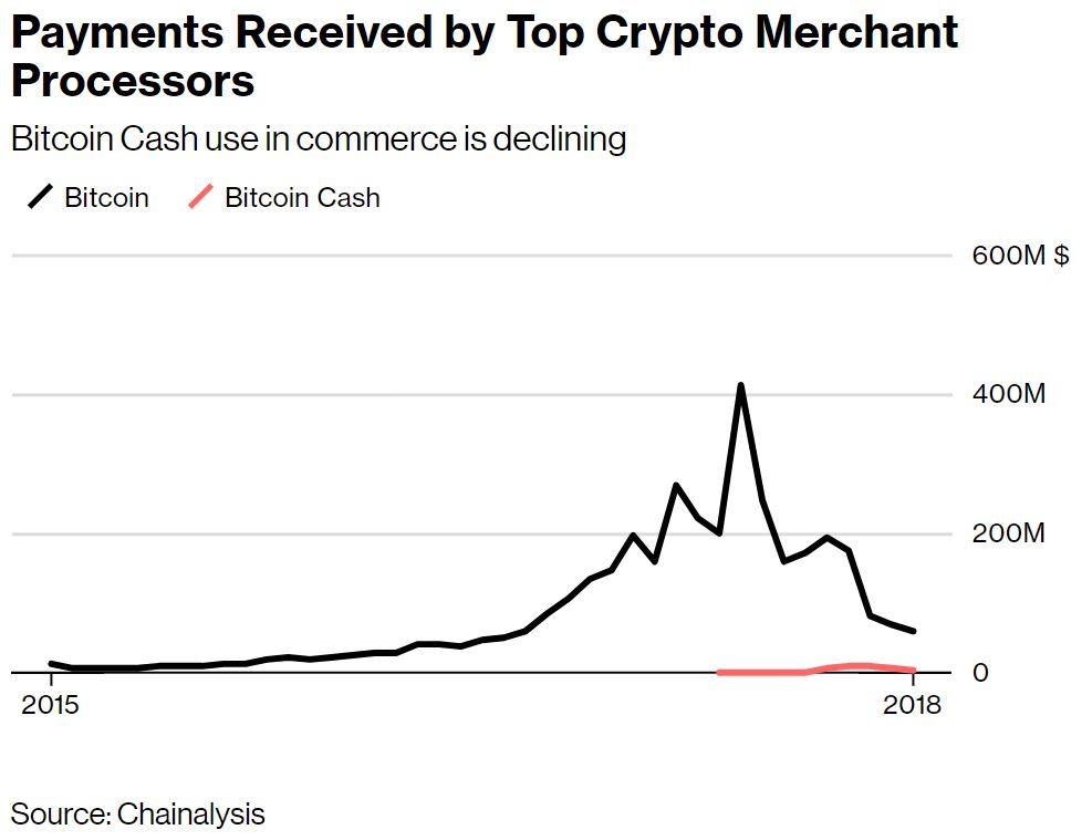 Chainalysis: Bitcoin Cash (BCH) Still Hasn't Achieved Widespread Retail Adoption 2