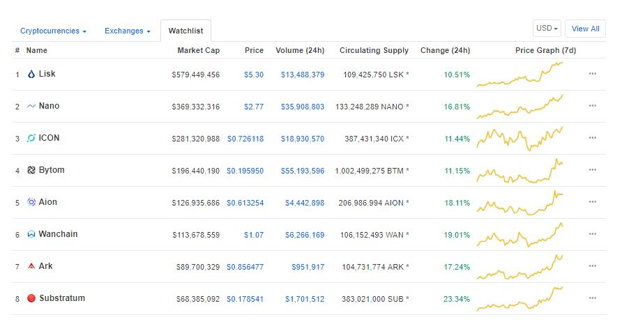 ICX, AION, ARK, LSK and 4 More Double Digit Gainers 14