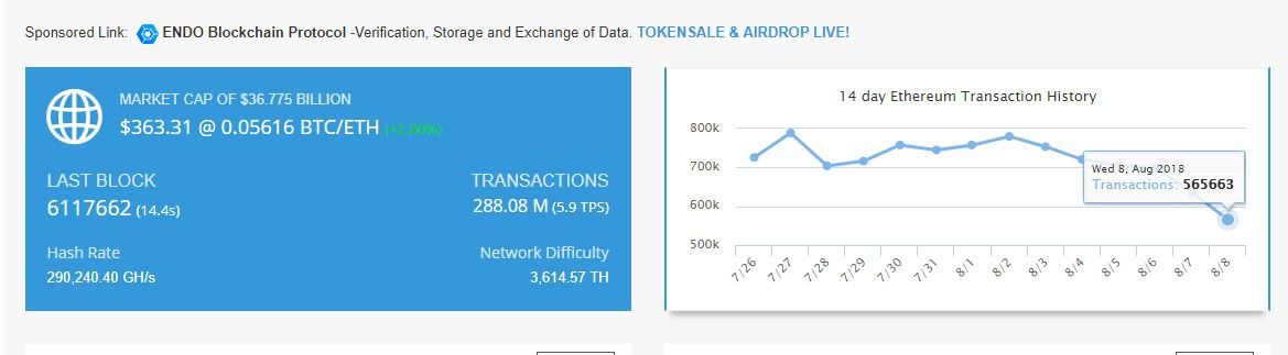 Here Is How Tron's (TRX) Daily Transaction Volume Could Surpass that of Ethereum 14