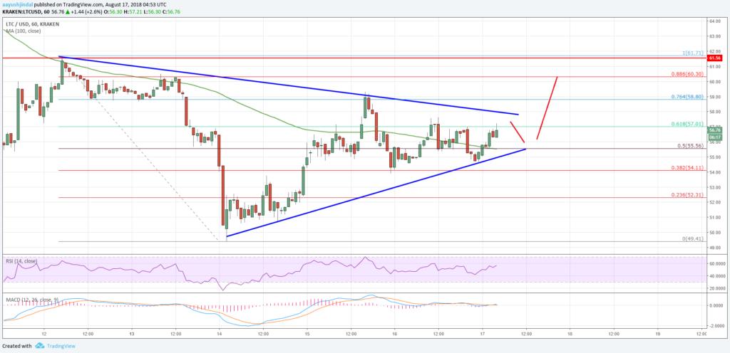 Litecoin LTC USD price analysis