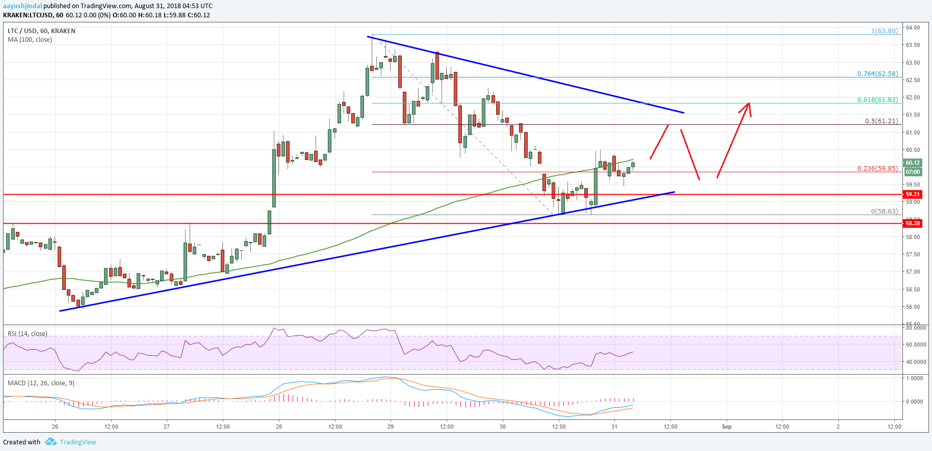Litecoin Trend Chart >> Litecoin Price Analysis: LTC/USD Could Bounce Back Soon – Crypto News