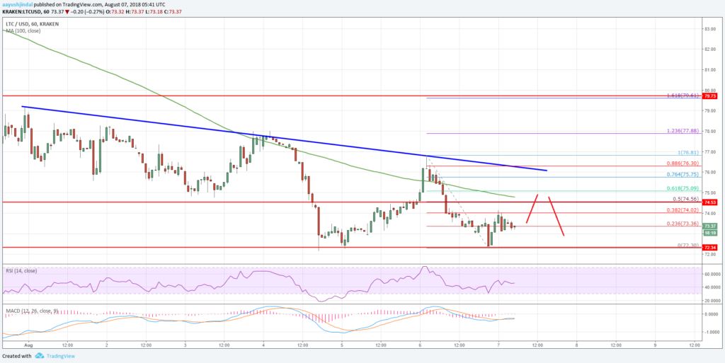 Litecoin LTC USD Price Analysis