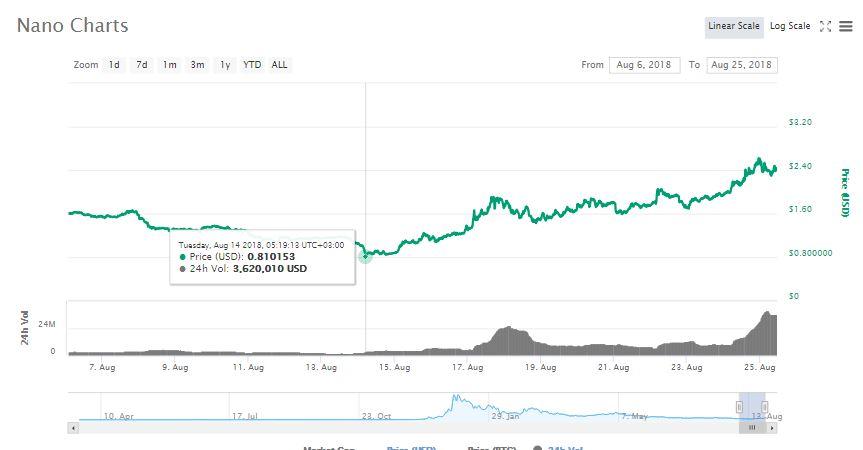 LocalNano.com is Live as NANO Continues to Gain in The Markets 14