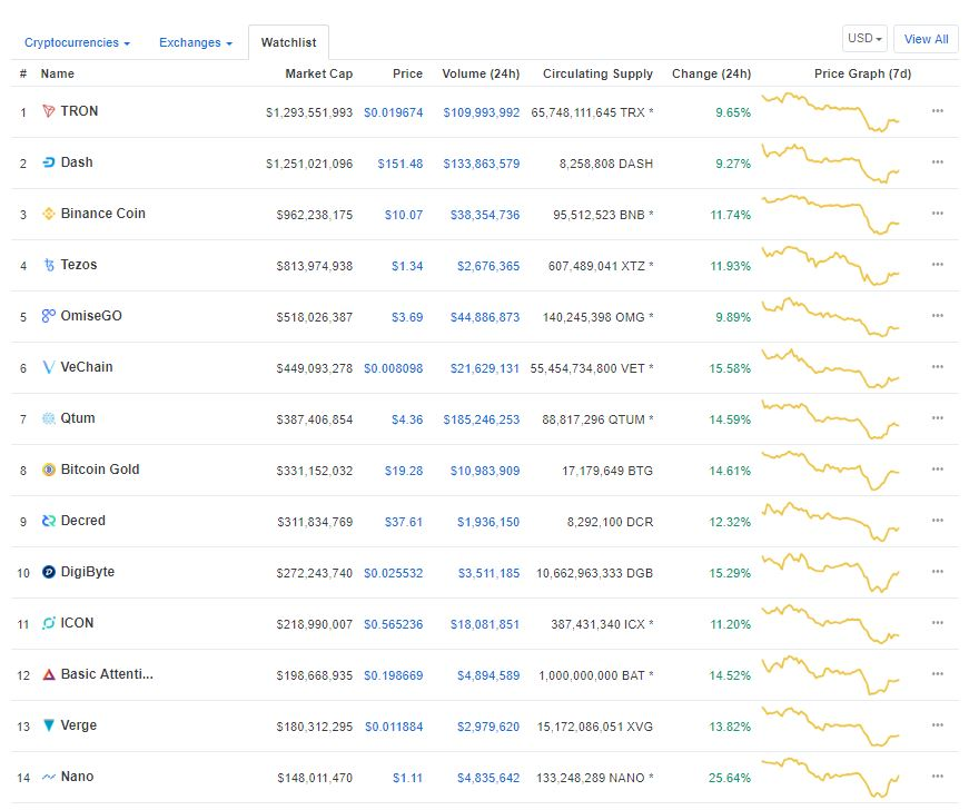 NANO and XVG Lead a Pack of 14 Alt-Coins Rebounding With a Vengeance 14