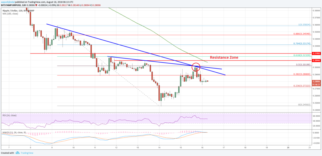 XRP Ruffle Price Analysis USD