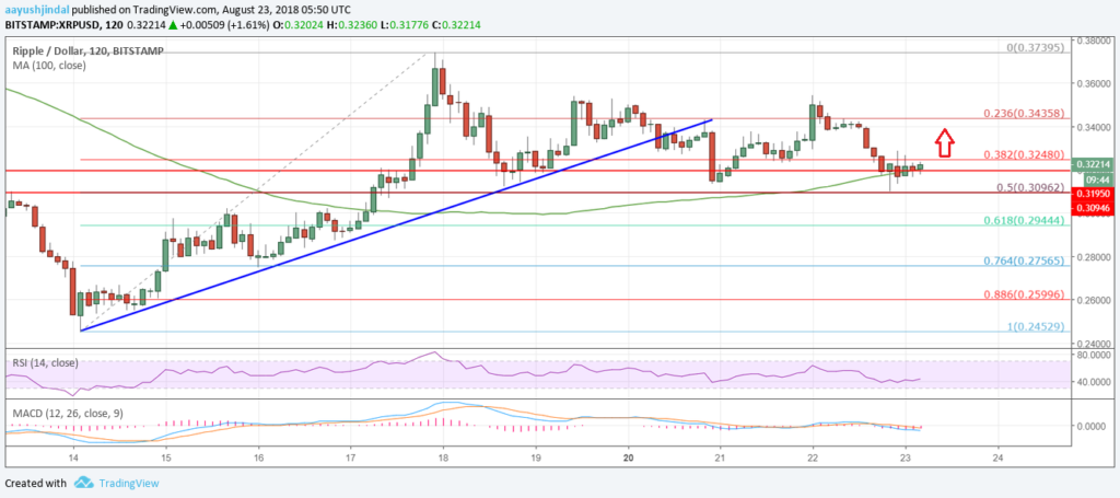 Ripple Price Analysis XRP USD