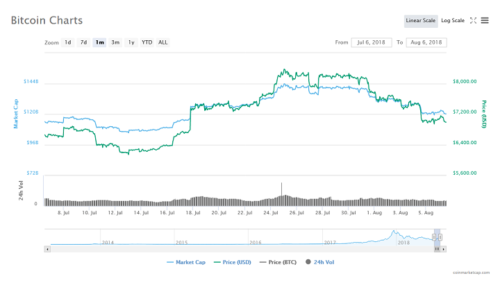 Bitcoin Price Drops to Three Week Low as Altcoin Market Takes a Hit 14