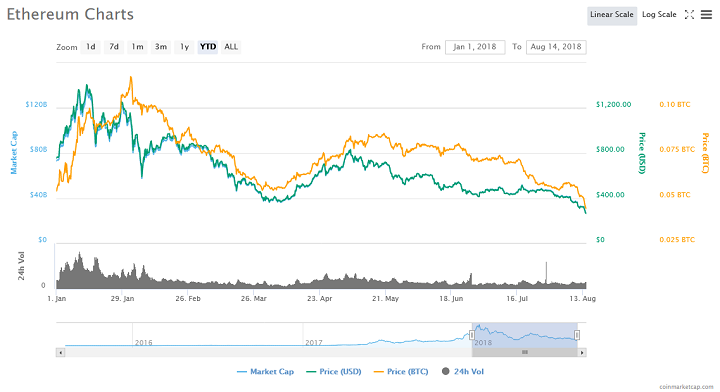 Ethereum Price Falls Below $300 as Cryptocurrency Market Tumbles 2