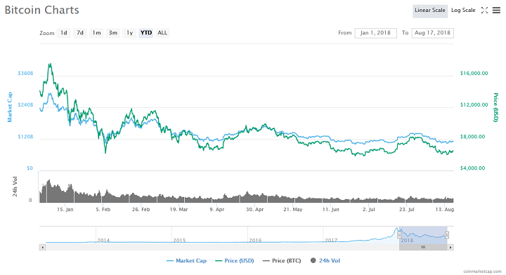 Bitcoin Price Will Hold at $6,000 Before Reaching $15,000 by Christmas, Says CoinCorner Co-founder 14