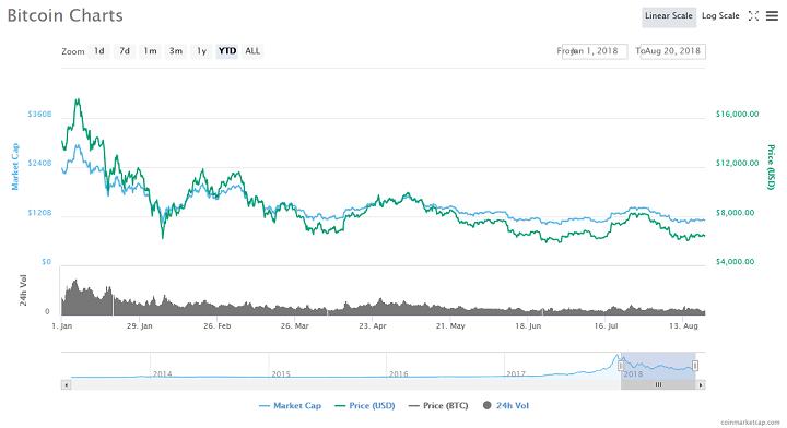 Bitcoin Price Remains Stable Despite $6 Billion Cryptocurrency Market Slump 14