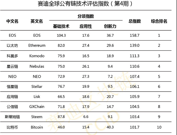 EOS Maintains Top Spot in Latest China Blockchain Index Ranking 1