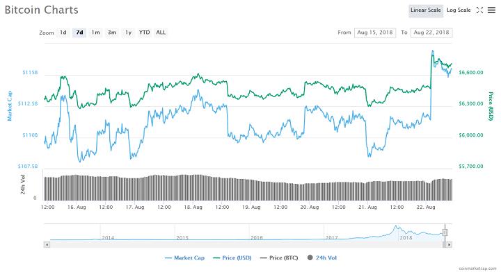 Bitcoin Price Gains $400 in 20 Minutes Following BitMex Shutdown 14