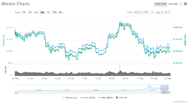 Bitcoin Selloff Could be Over, Says this Technical Indicator 14