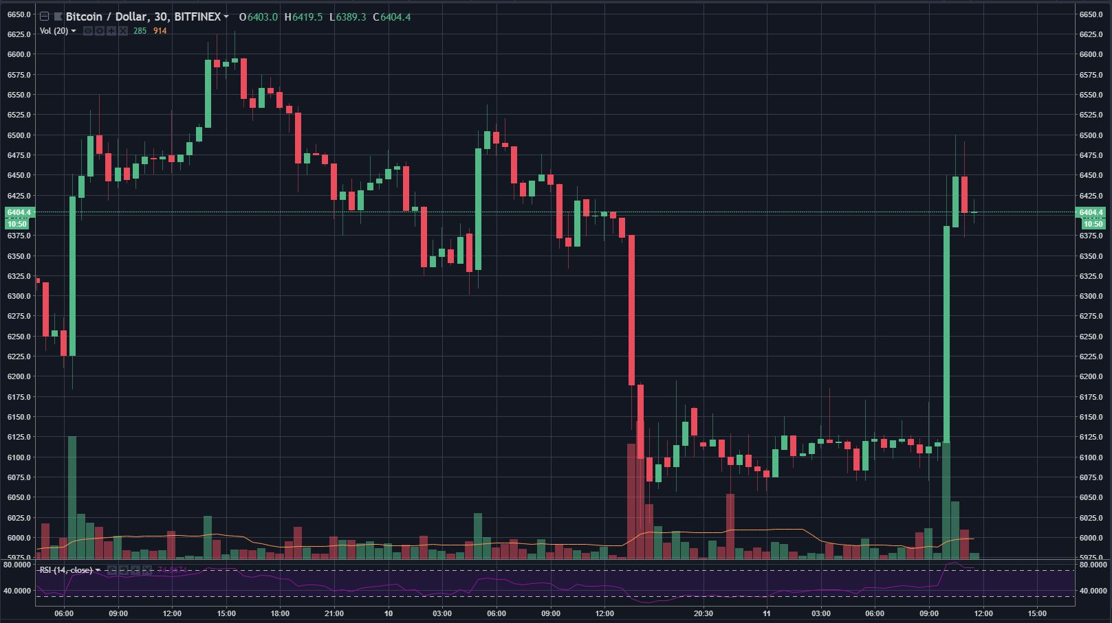 Bitcoin Sees $350 Recovery, Amidst Altcoin Drop Off 14